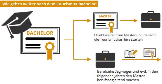 Tourismus Master Alle Studiengänge Hochschulen